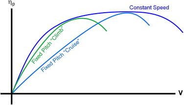 Thrust Power - an overview | ScienceDirect Topics