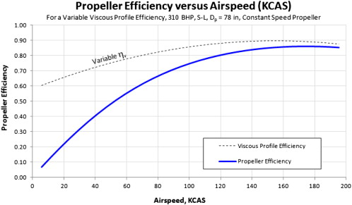 Propeller Efficiency - an overview | ScienceDirect Topics