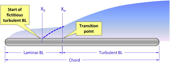 Friction Drag Coefficient - an overview | ScienceDirect Topics