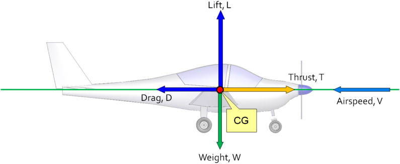 Amazing Steady Level Flight An Overview Sciencedirect Topics Wiring 101 Capemaxxcnl