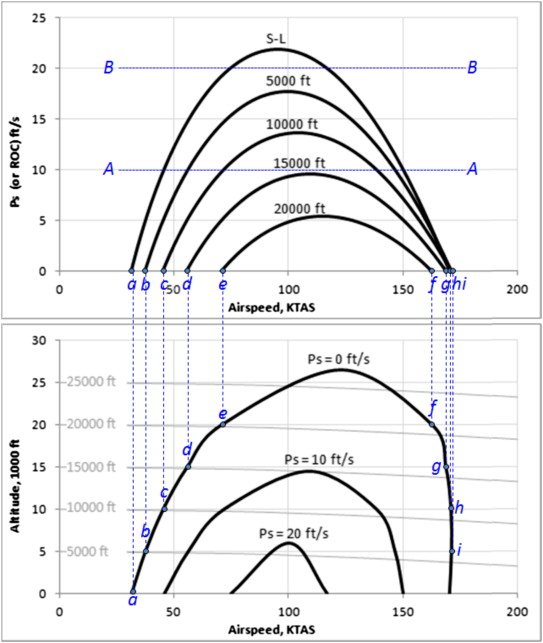 Contour Plot - an overview   ScienceDirect Topics