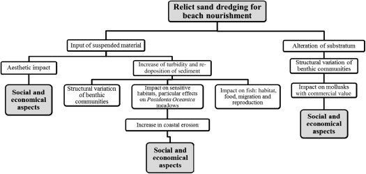Dredging - an overview   ScienceDirect Topics