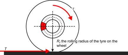 Rolling Radius - an overview | ScienceDirect Topics
