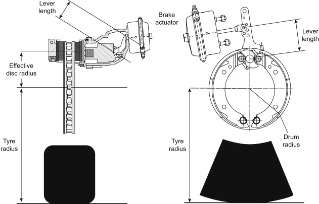 Brake System - an overview   ScienceDirect Topics