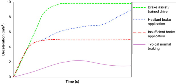 Brake Pressure - an overview | ScienceDirect Topics