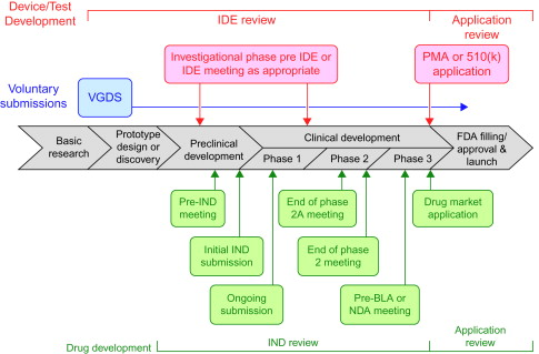 Translating Biomarker Discovery into Companion Diagnostics through