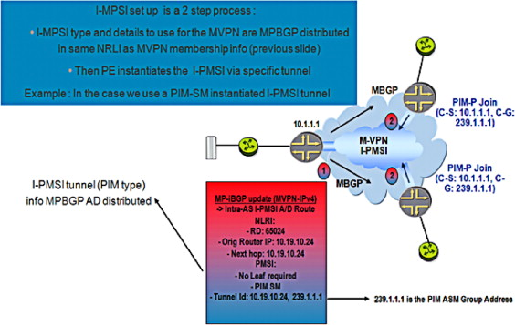 Multicast Traffic - an overview   ScienceDirect Topics
