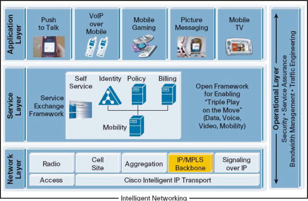 Network Operator - an overview | ScienceDirect Topics
