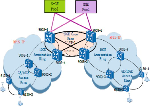 Aggregation Layer - an overview | ScienceDirect Topics