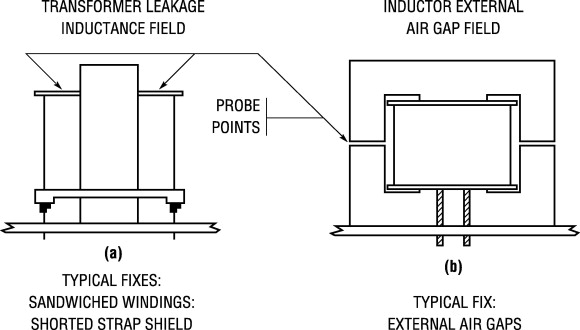 Leakage Inductance - an overview | ScienceDirect Topics
