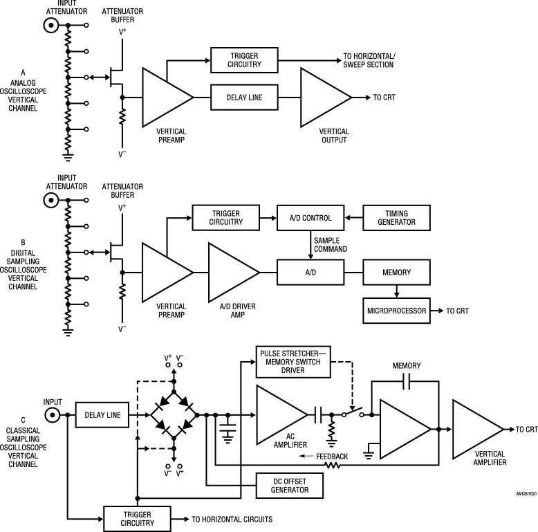 Digital Sampling Oscilloscope - an overview | ScienceDirect Topics