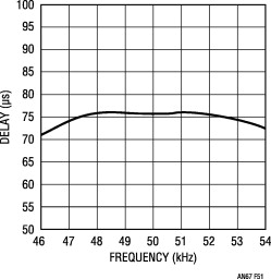 Bandpass Filters - an overview | ScienceDirect Topics