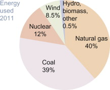 Texas Electricity Market: Getting Better - ScienceDirect