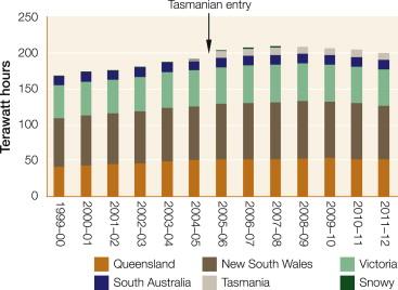 Evolution of Australia's National Electricity Market