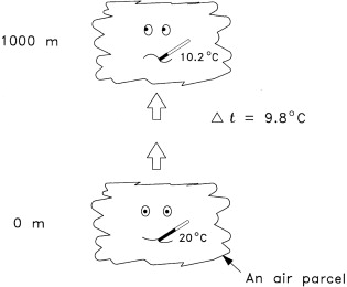 Adiabatic Lapse Rate - an overview   ScienceDirect Topics