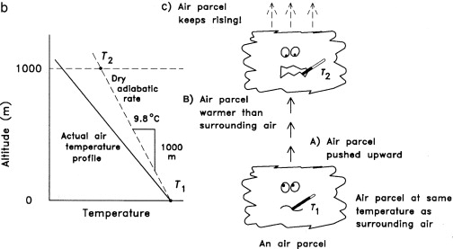 Adiabatic Lapse Rate - an overview | ScienceDirect Topics