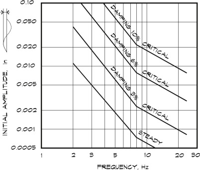 Transient Vibration - an overview | ScienceDirect Topics