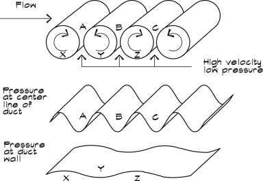 Straight Duct - an overview | ScienceDirect Topics