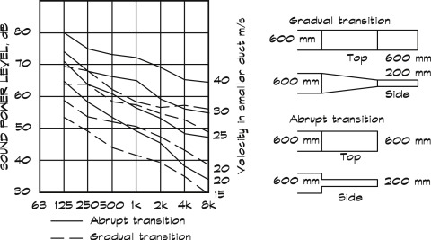 Aerodynamic Noise - an overview | ScienceDirect Topics