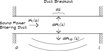 sound transmission loss - an overview | ScienceDirect Topics