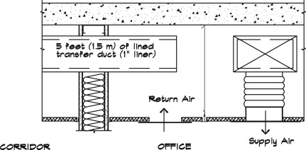Duct - an overview | ScienceDirect Topics