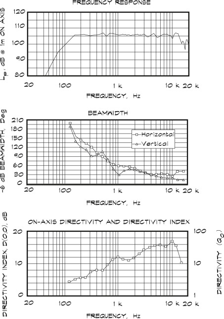 Directivity Index - an overview | ScienceDirect Topics