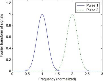 Frequency Shift Keying - an overview | ScienceDirect Topics