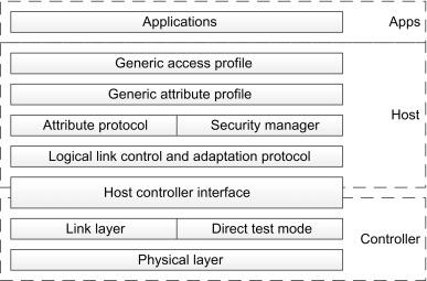 Wireless broadband standards and technologies - ScienceDirect