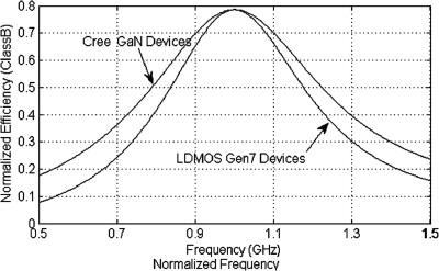 Bandwidth Efficiency - an overview | ScienceDirect Topics