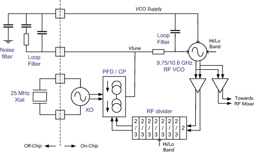 Voltage-Controlled Oscillator - an overview | ScienceDirect Topics