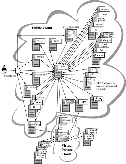 personal assistant an overview sciencedirect topics Office 365 Hybrid Architecture Diagram sign in to download full size image