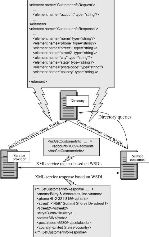 web services description language - an overview