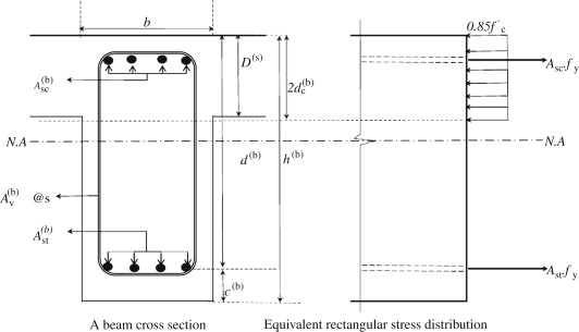 Compression Reinforcement - an overview   ScienceDirect Topics