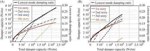 Structural Damping Ratio - an overview   ScienceDirect Topics