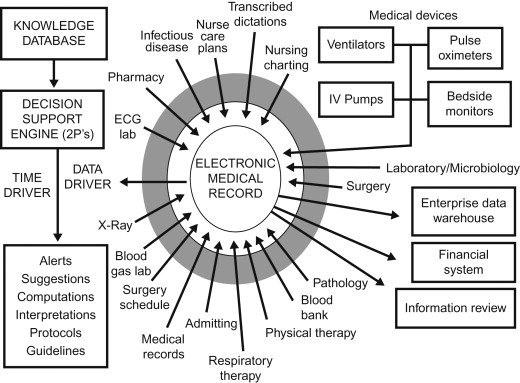 Medical Decision Making - an overview | ScienceDirect Topics