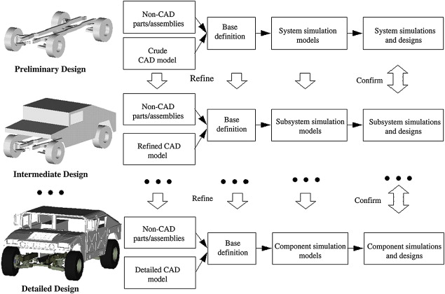 Car Cad Models