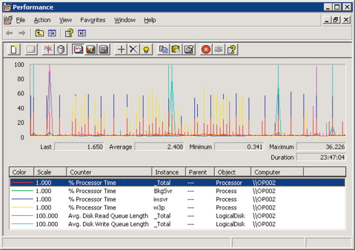Disk Queue Length - an overview | ScienceDirect Topics