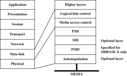 Media Access Control - an overview | ScienceDirect Topics
