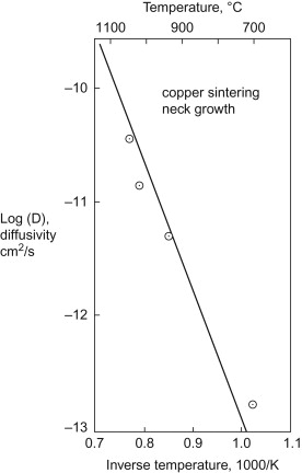Copper Powder - an overview | ScienceDirect Topics