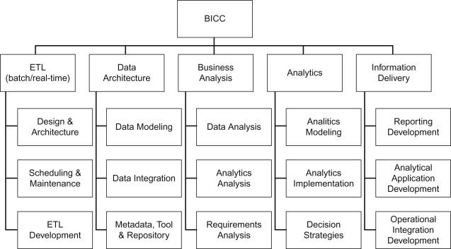 Organization Structure An Overview Sciencedirect Topics