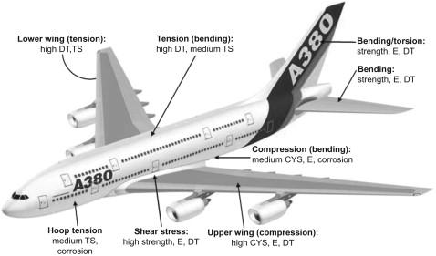 Aerospace Applications of Aluminum–Lithium Alloys - ScienceDirect