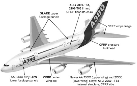 Boeing 787 Dreamliner - an overview | ScienceDirect Topics