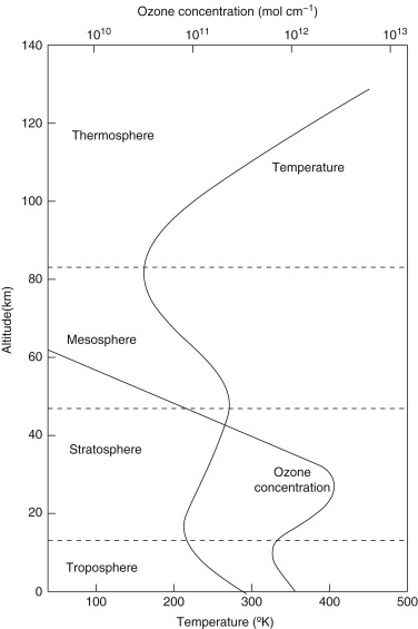 Ozone Layer An Overview Sciencedirect Topics
