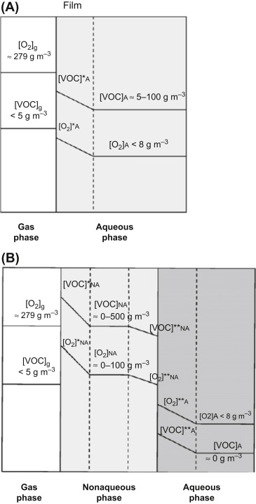 Vapour Pressure - an overview | ScienceDirect Topics