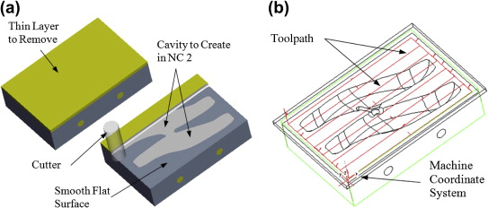 Contour Surface Milling - an overview   ScienceDirect Topics