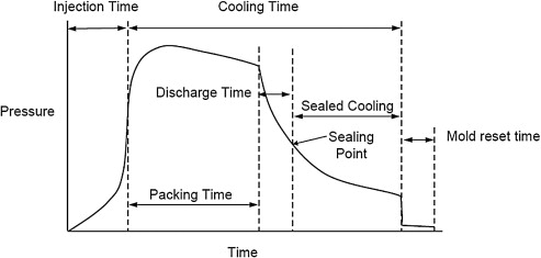 Molding Cycle - an overview | ScienceDirect Topics
