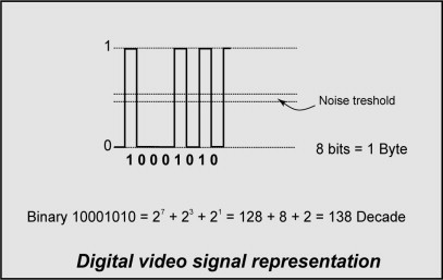 Analogue Signal - an overview | ScienceDirect Topics