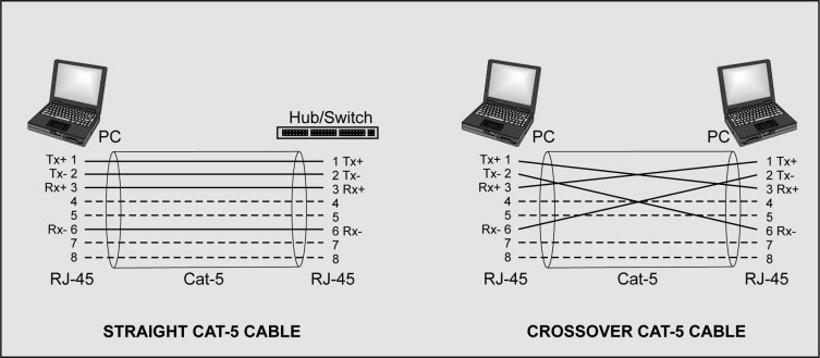 crossover wiring white black red yellow green crossover cable an overview sciencedirect topics  crossover cable an overview
