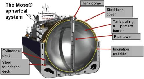 LNG Fundamentals - ScienceDirect