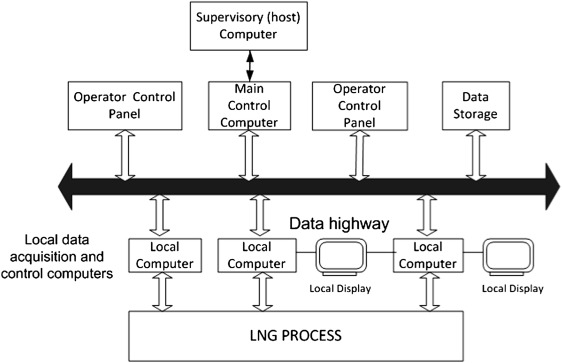 Distributed Control System - an overview | ScienceDirect Topics